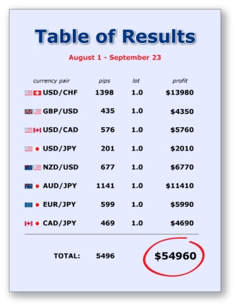 forex currency values